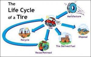 tire amnesty days